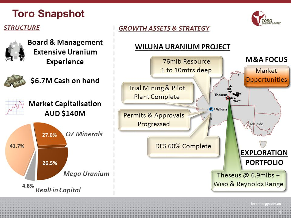 Toro Snapshot 4 GROWTH ASSETS & STRATEGY WILUNA URANIUM PROJECT 76mlb Resource 1 to 10mtrs deep Trial Mining & Pilot Plant Complete Permits & Approval