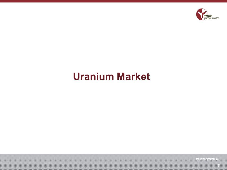 Uranium Market 7