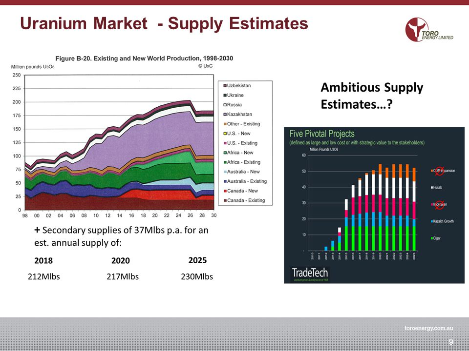 Uranium Market - Supply Estimates 9