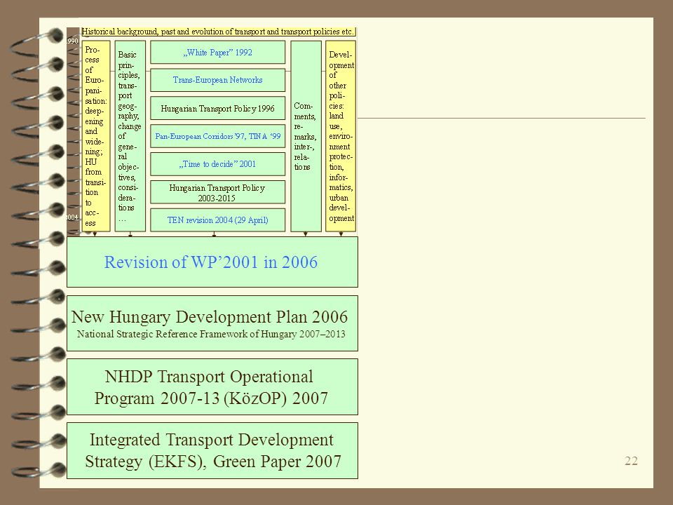 22 New Hungary Development Plan 2006 National Strategic Reference Framework of Hungary 2007–2013 NHDP Transport Operational Program 2007-13 (KözOP) 2007 Integrated Transport Development Strategy (EKFS), Green Paper 2007 Revision of WP'2001 in 2006