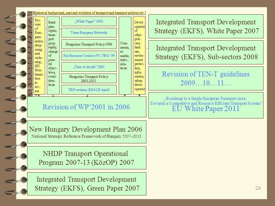 "26 New Hungary Development Plan 2006 National Strategic Reference Framework of Hungary 2007–2013 NHDP Transport Operational Program 2007-13 (KözOP) 2007 Integrated Transport Development Strategy (EKFS), Green Paper 2007 Revision of TEN-T guidelines 2009…10…11… ""Roadmap to a Single European Transport Area: Towards a Competitive and Resource Efficient Transport System EU White Paper 2011 Integrated Transport Development Strategy (EKFS), Sub-sectors 2008 Integrated Transport Development Strategy (EKFS), White Paper 2007 Revision of WP'2001 in 2006"