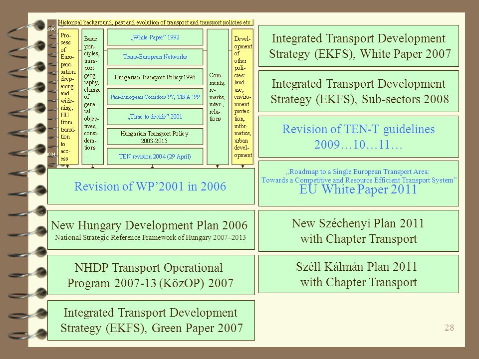"28 New Hungary Development Plan 2006 National Strategic Reference Framework of Hungary 2007–2013 NHDP Transport Operational Program 2007-13 (KözOP) 2007 Integrated Transport Development Strategy (EKFS), Green Paper 2007 Revision of TEN-T guidelines 2009…10…11… New Széchenyi Plan 2011 with Chapter Transport ""Roadmap to a Single European Transport Area: Towards a Competitive and Resource Efficient Transport System EU White Paper 2011 Integrated Transport Development Strategy (EKFS), Sub-sectors 2008 Integrated Transport Development Strategy (EKFS), White Paper 2007 Széll Kálmán Plan 2011 with Chapter Transport Revision of WP'2001 in 2006"