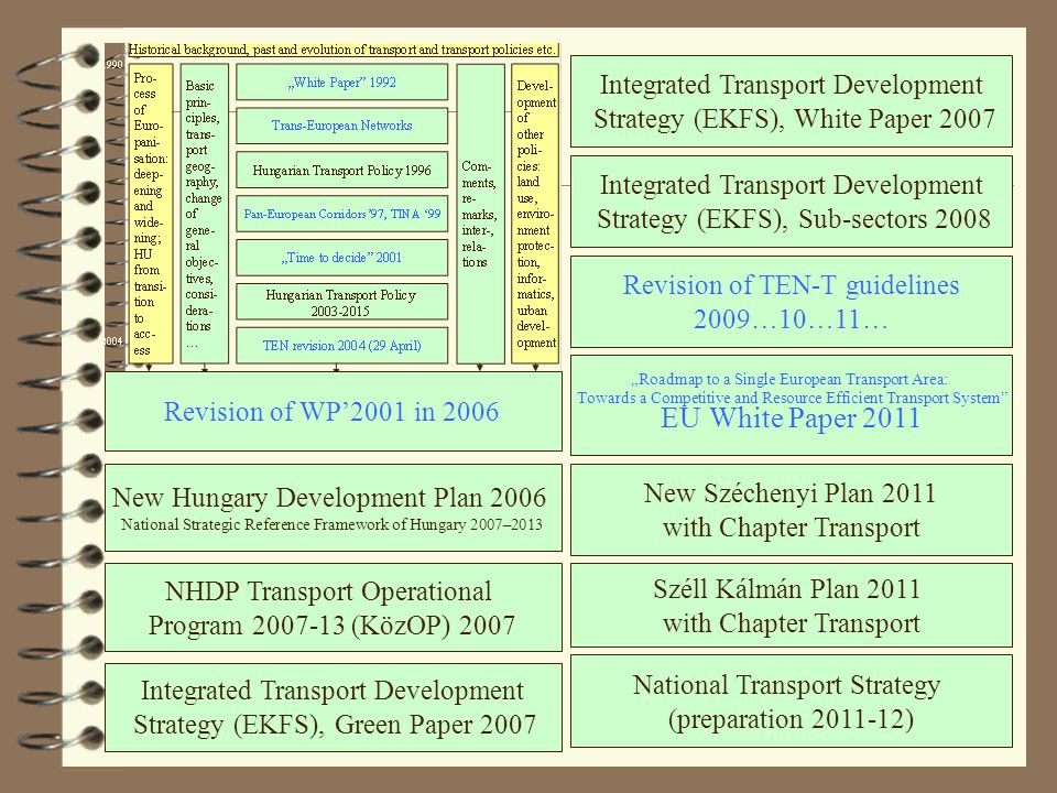 "29 New Hungary Development Plan 2006 National Strategic Reference Framework of Hungary 2007–2013 NHDP Transport Operational Program 2007-13 (KözOP) 2007 Integrated Transport Development Strategy (EKFS), Green Paper 2007 Revision of TEN-T guidelines 2009…10…11… New Széchenyi Plan 2011 with Chapter Transport ""Roadmap to a Single European Transport Area: Towards a Competitive and Resource Efficient Transport System EU White Paper 2011 Integrated Transport Development Strategy (EKFS), Sub-sectors 2008 Integrated Transport Development Strategy (EKFS), White Paper 2007 Széll Kálmán Plan 2011 with Chapter Transport National Transport Strategy (preparation 2011-12) Revision of WP'2001 in 2006"