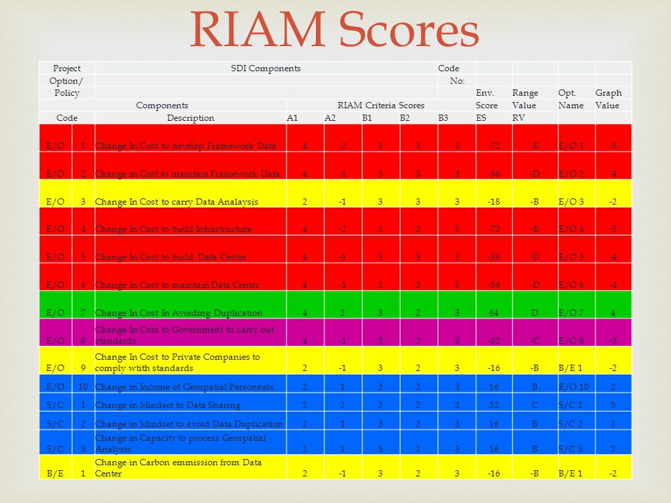  RIAM Scores ProjectSDI ComponentsCode Option/ No: Policy Env.RangeOpt.Graph ComponentsRIAM Criteria ScoresScoreValueNameValue CodeDescriptionA1A2B1B2B3ESRV E/O1Change In Cost to develop Framework Data4-2333-72-EE/O 1-5 E/O2Change in Cost to maintain Framework Data4333-36-DE/O 2-4 E/O3Change In Cost to carry Data Analaysis2333-18-BE/O 3-2 E/O4Change In Cost to build Infrastructure4-2333-72-EE/O 4-5 E/O5Change In Cost to build Data Center4333-36-DE/O 5-4 E/O6Change In Cost to maintain Data Center4333-36-DE/O 6-4 E/O7Change In Cost In Avoiding Duplication4232364DE/O 74 E/O8 Change In Cost to Government to carry out standards4323-32-CE/O 8-3 E/O9 Change In Cost to Private Companies to comply wtith standards2323-16-BB/E 1-2 E/O10Change in Income of Geospatial Personnels2132316BE/O 102 S/C1Change in Mindset to Data Sharing2232332CS/C 13 S/C2Change in Mindset to avoid Data Duplication2132316BS/C 22 S/C3 Change in Capacity to process Geospatial Analysis2132316BS/C 32 B/E1 Change in Carbon emmission from Data Center2323-16-BB/E 1-2