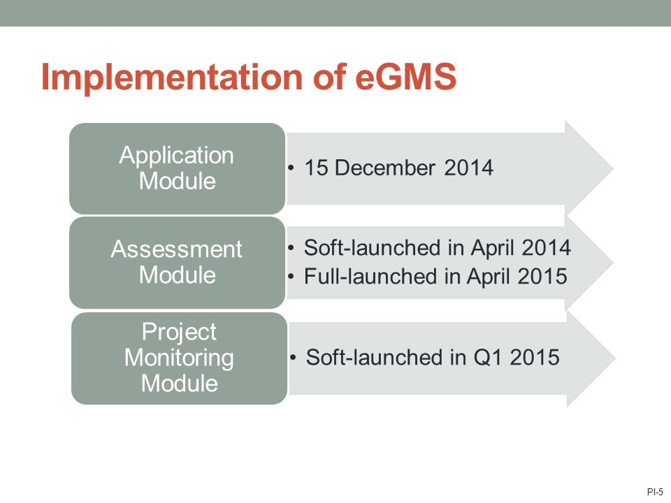 Implementation of eGMS 15 December 2014 Application Module Soft-launched in April 2014 Full-launched in April 2015 Assessment Module Soft-launched in Q1 2015 Project Monitoring Module PI-5