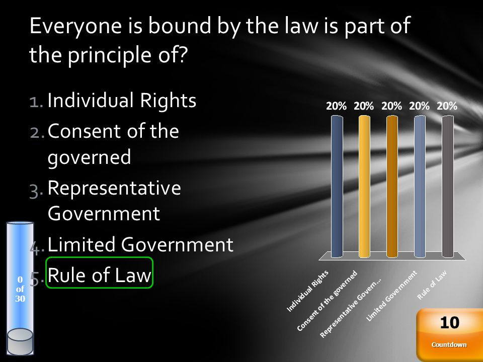 Everyone is bound by the law is part of the principle of? 0 of 30 Countdown 10 1.Individual Rights 2.Consent of the governed 3.Representative Governme