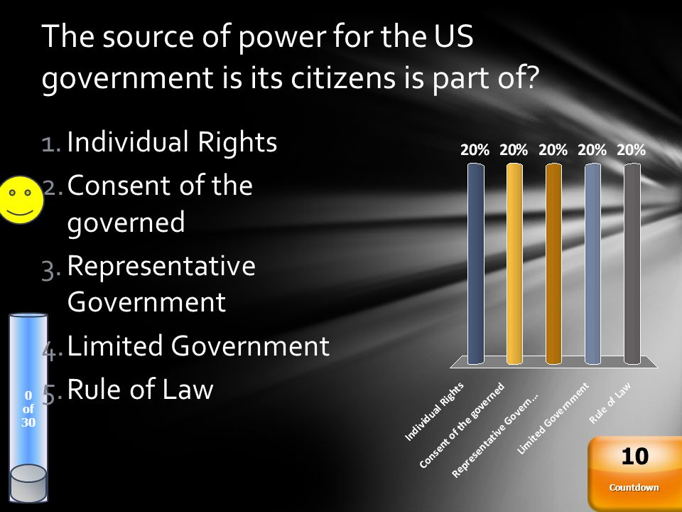 The source of power for the US government is its citizens is part of? 0 of 30 Countdown 10 1.Individual Rights 2.Consent of the governed 3.Representat