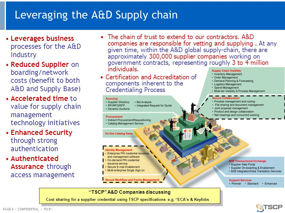 PAGE 4 | CONFIDENTIAL | TSCP| Leverages business processes for the A&D Industry Reduced Supplier on boarding/network costs (benefit to both A&D and Supply Base) Accelerated time to value for supply chain management technology initiatives Enhanced Security through strong authentication Authenticated Assurance through access management The chain of trust to extend to our contractors.