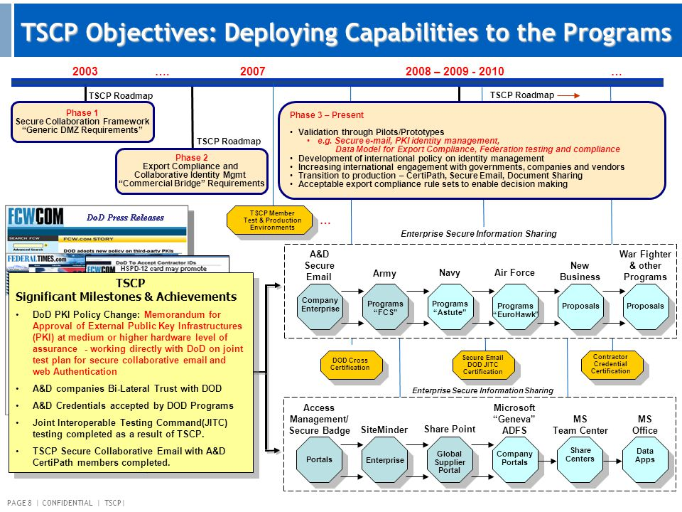 "PAGE 8 | CONFIDENTIAL | TSCP| TSCP Objectives: Deploying Capabilities to the Programs 2003 Phase 1 Secure Collaboration Framework ""Generic DMZ Require"