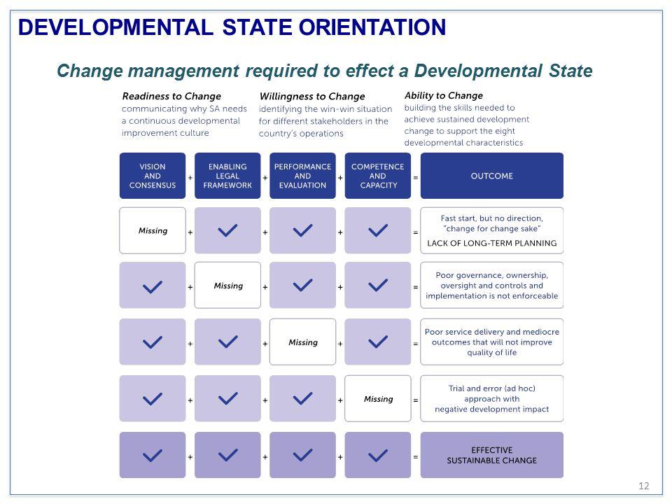 DEVELOPMENTAL STATE ORIENTATION Change management required to effect a Developmental State 12