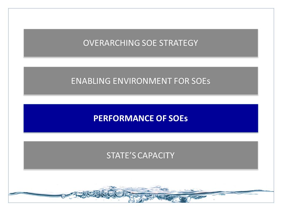 ENABLING ENVIRONMENT FOR SOEs STATE'S CAPACITY OVERARCHING SOE STRATEGY PERFORMANCE OF SOEs