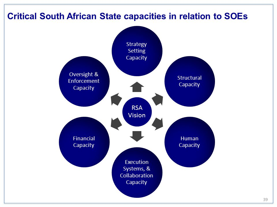 Critical South African State capacities in relation to SOEs 39