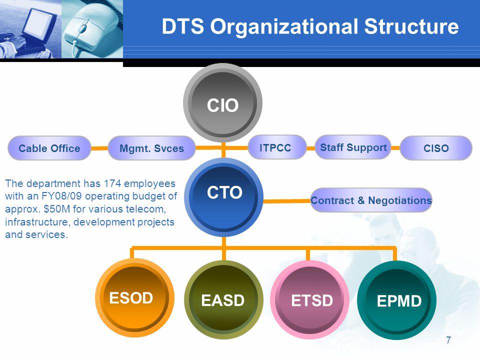 8 DTS Organization Officers  Chief Information Officer [CIO], E.