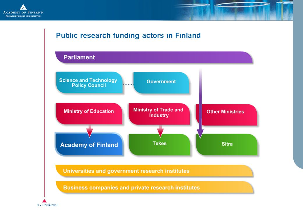 02/04/2015 3 Public research funding actors in Finland