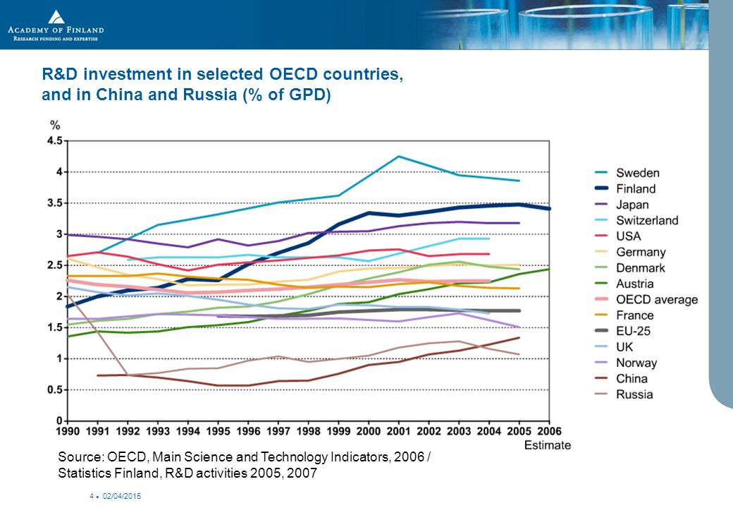 02/04/2015 4 R&D investment in selected OECD countries, and in China and Russia (% of GPD) Source: OECD, Main Science and Technology Indicators, 2006 / Statistics Finland, R&D activities 2005, 2007