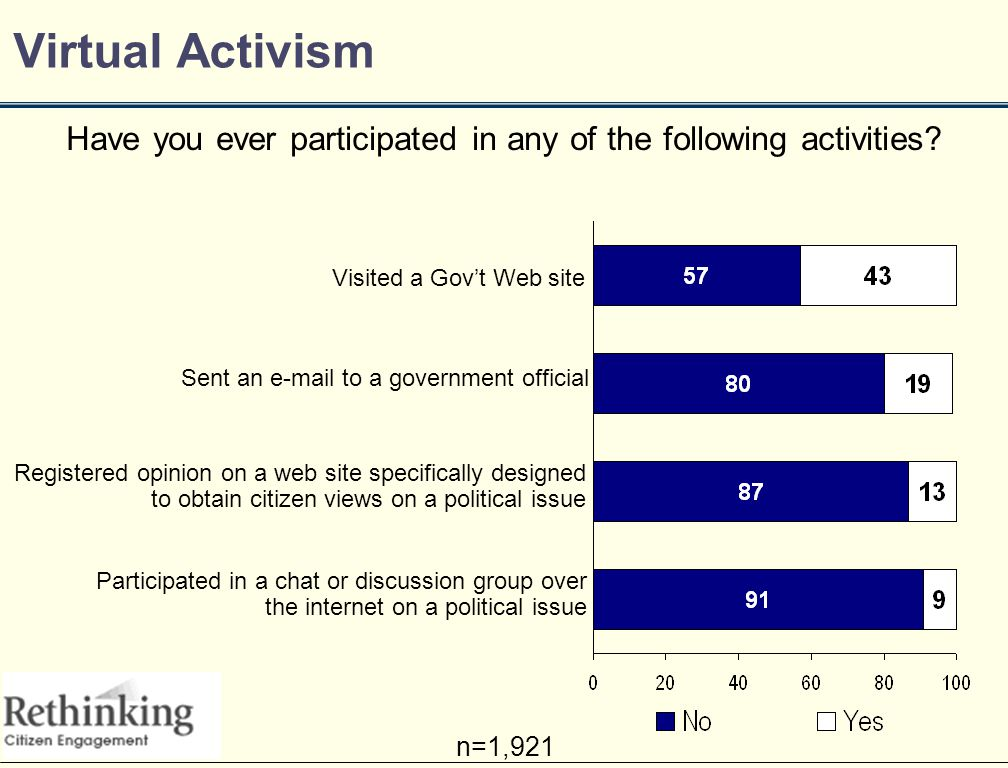 Virtual Activism Have you ever participated in any of the following activities.