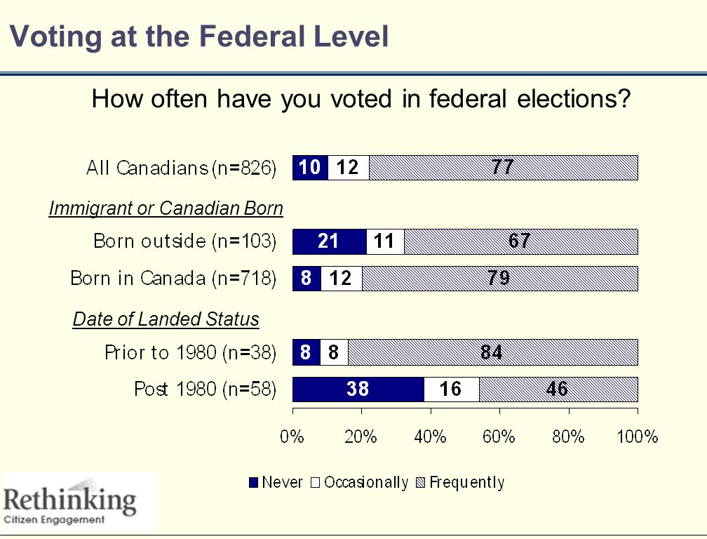 Voting at the Federal Level How often have you voted in federal elections.