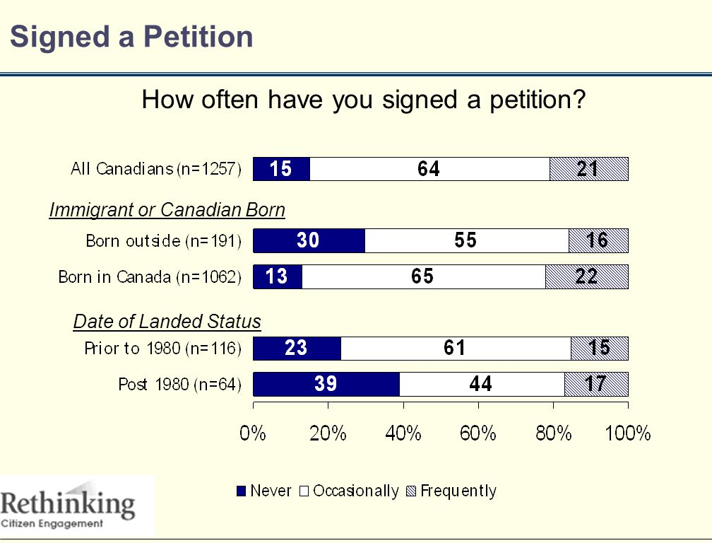 Signed a Petition How often have you signed a petition.