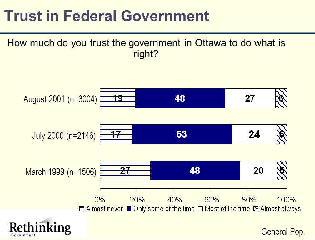 Trust in Federal Government How much do you trust the government in Ottawa to do what is right.