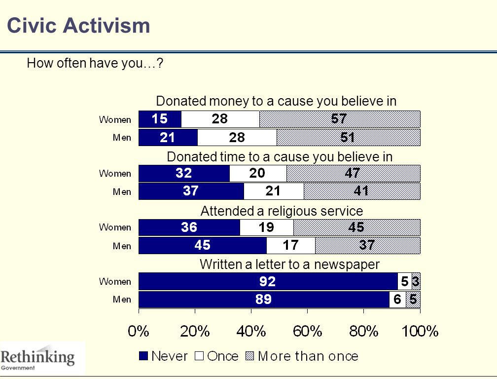 Civic Activism How often have you….