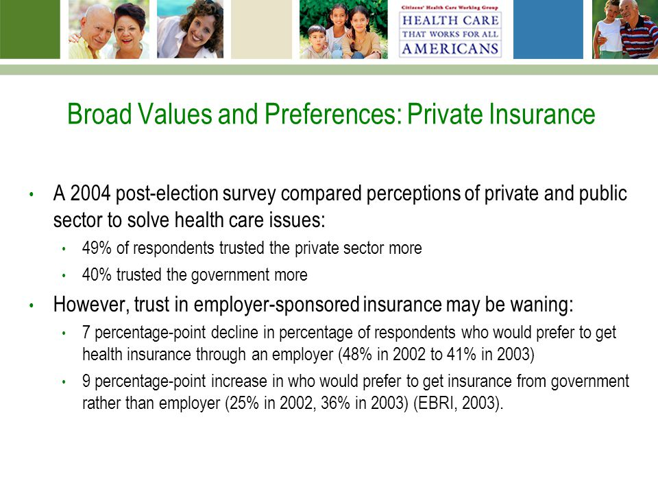 Broad Values and Preferences: Private Insurance A 2004 post-election survey compared perceptions of private and public sector to solve health care issues: 49% of respondents trusted the private sector more 40% trusted the government more However, trust in employer-sponsored insurance may be waning: 7 percentage-point decline in percentage of respondents who would prefer to get health insurance through an employer (48% in 2002 to 41% in 2003) 9 percentage-point increase in who would prefer to get insurance from government rather than employer (25% in 2002, 36% in 2003) (EBRI, 2003).