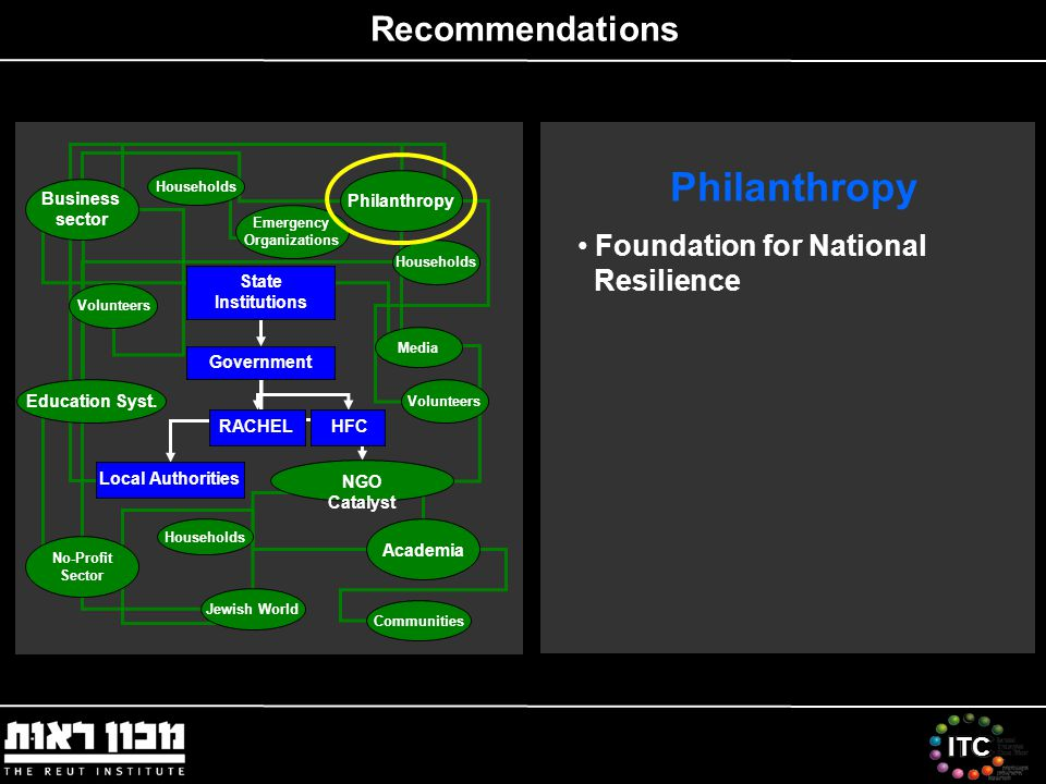 ITC Recommendations Philanthropy Foundation for National Resilience Emergency Organizations Local Authorities NGO Catalyst Government State Institutions HFC Volunteers Households Communities Education Syst.