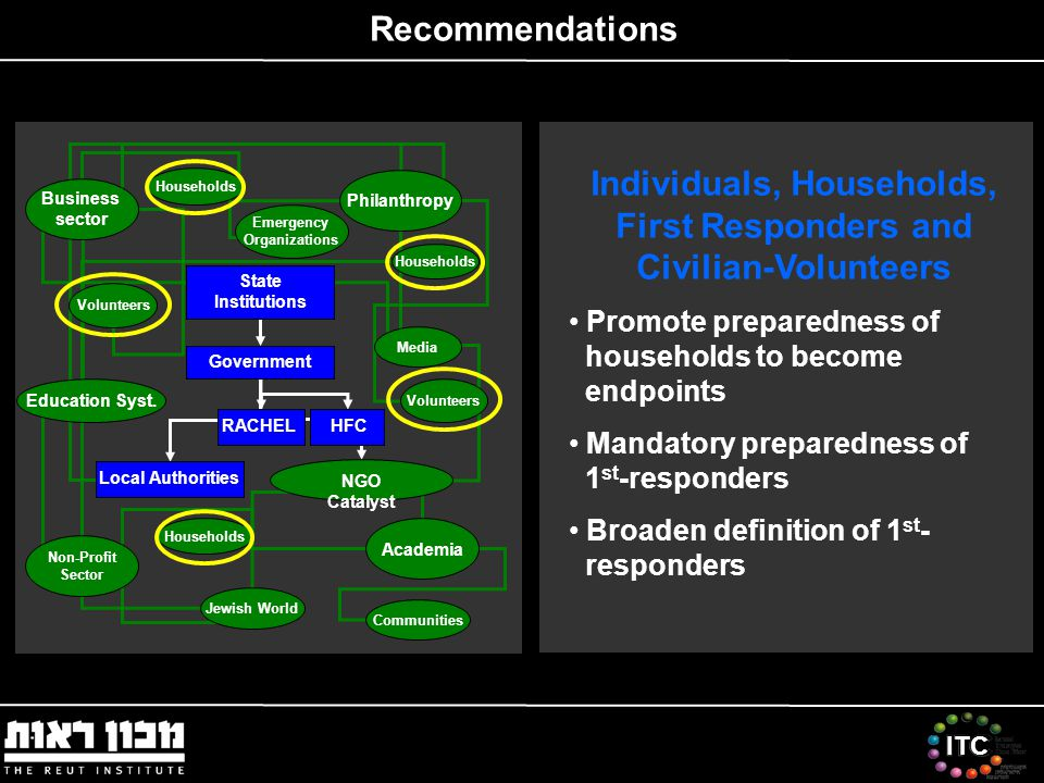 ITC Recommendations Individuals, Households, First Responders and Civilian-Volunteers Promote preparedness of households to become endpoints Mandatory preparedness of 1 st -responders Broaden definition of 1 st - responders Emergency Organizations Local Authorities NGO Catalyst Government State Institutions HFC Volunteers Households Communities Education Syst.