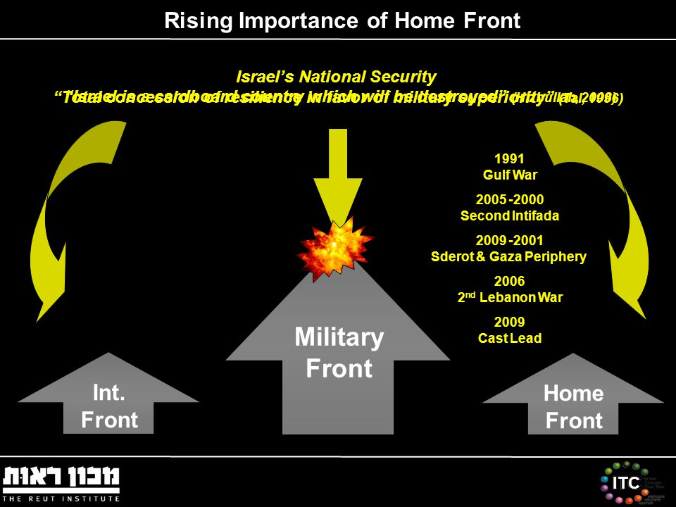 ITC Israel's National Security Total concession of resilience in favor of military superiority (Tal, 1996) Home Front Int.