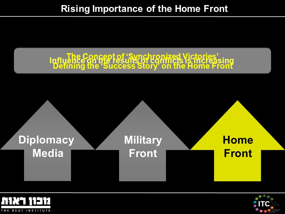 ITC Home Front Diplomacy Media Rising Importance of the Home Front Military Front Influence on the results of conflicts is increasing The Concept of 'Synchronized Victories' Defining the 'Success Story' on the Home Front
