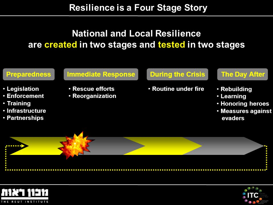 ITC National and Local Resilience are created in two stages and tested in two stages Resilience is a Four Stage Story Immediate ResponsePreparednessThe Day AfterDuring the Crisis Routine under fire Rebuilding Learning Honoring heroes Measures against evaders Legislation Enforcement Training Infrastructure Partnerships Rescue efforts Reorganization