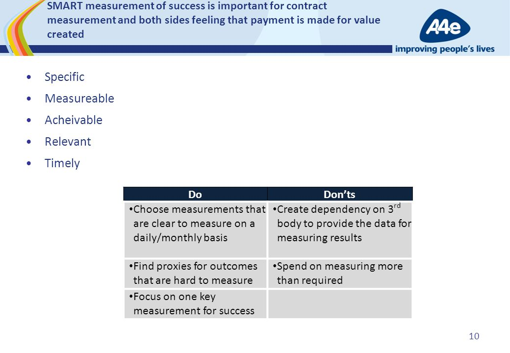SMART measurement of success is important for contract measurement and both sides feeling that payment is made for value created Specific Measureable