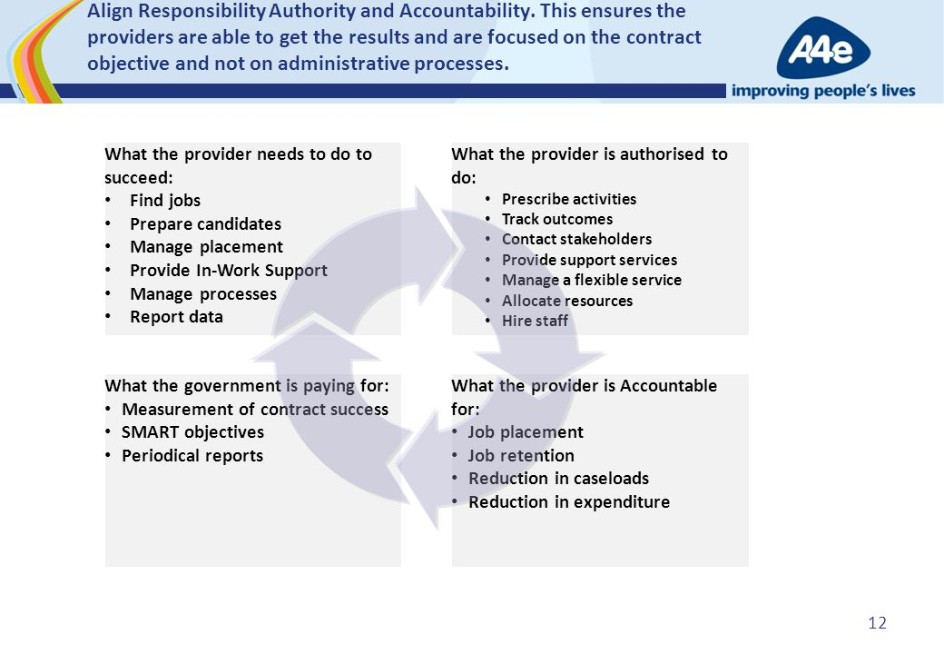 What the provider is authorised to do: Prescribe activities Track outcomes Contact stakeholders Provide support services Manage a flexible service All