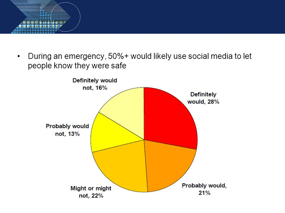 During an emergency, 50%+ would likely use social media to let people know they were safe