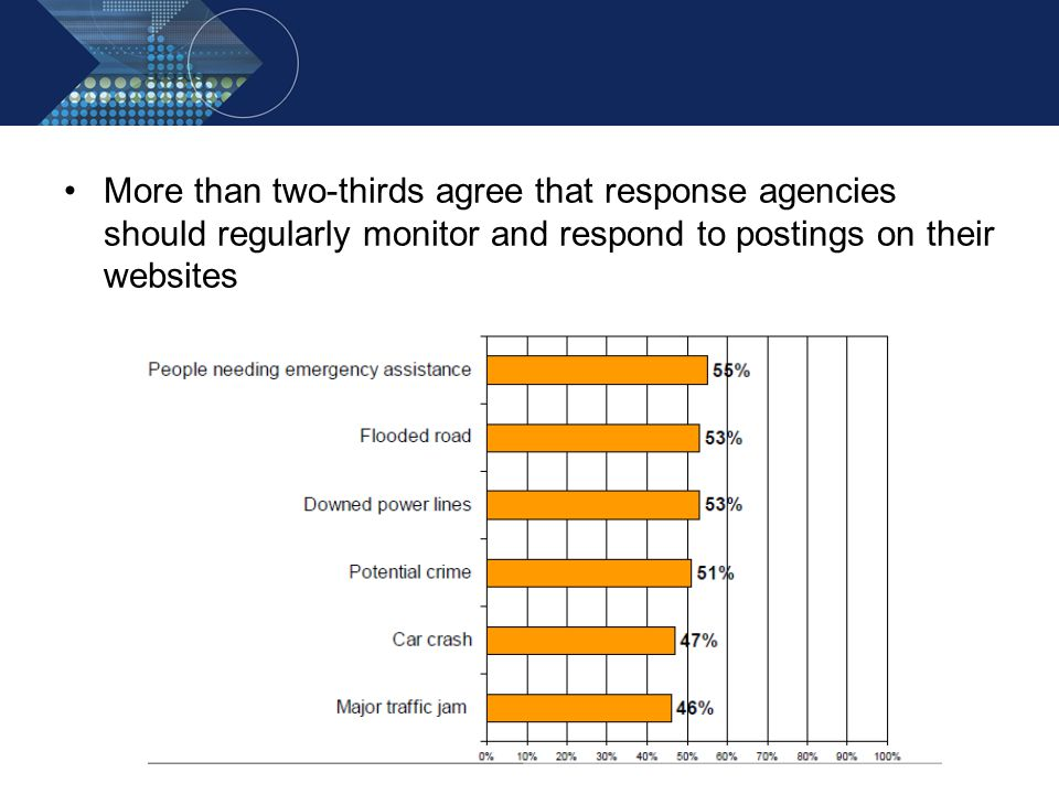 More than two-thirds agree that response agencies should regularly monitor and respond to postings on their websites