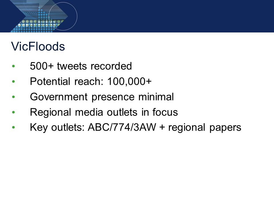 VicFloods 500+ tweets recorded Potential reach: 100,000+ Government presence minimal Regional media outlets in focus Key outlets: ABC/774/3AW + region