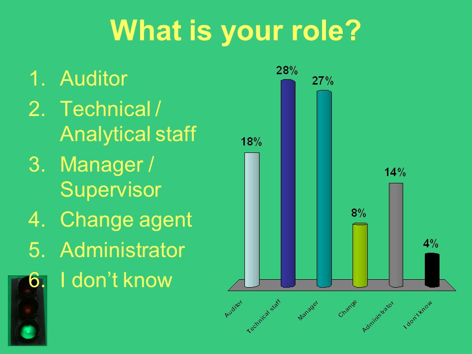 What is your role? 1.Auditor 2.Technical / Analytical staff 3.Manager / Supervisor 4.Change agent 5.Administrator 6.I don't know