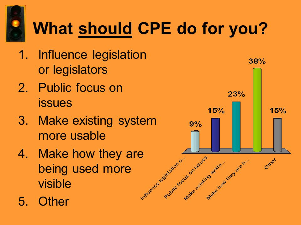 What should CPE do for you? 1.Influence legislation or legislators 2.Public focus on issues 3.Make existing system more usable 4.Make how they are bei