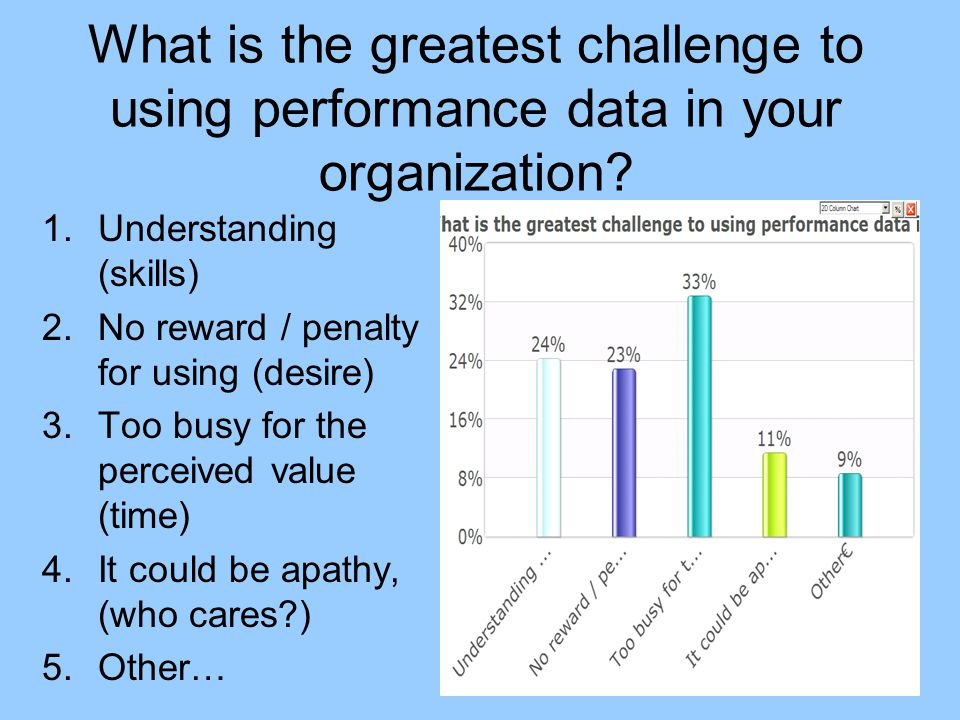 What is the greatest challenge to using performance data in your organization? 1.Understanding (skills) 2.No reward / penalty for using (desire) 3.Too