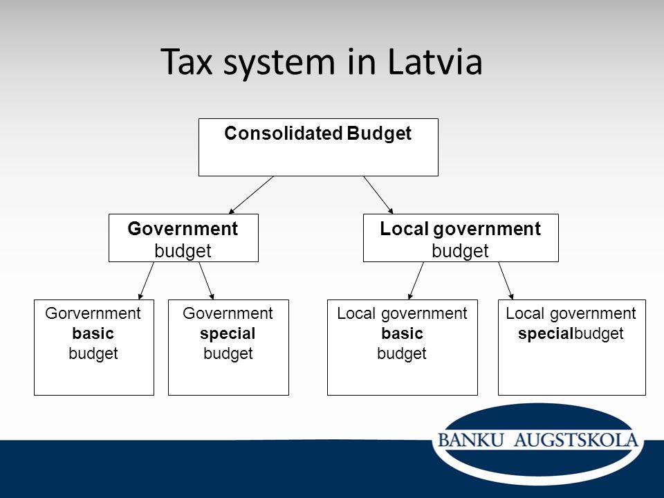 Tax system in Latvia Consolidated Budget Government budget Local government budget Gorvernment basic budget Local government basic budget Government s