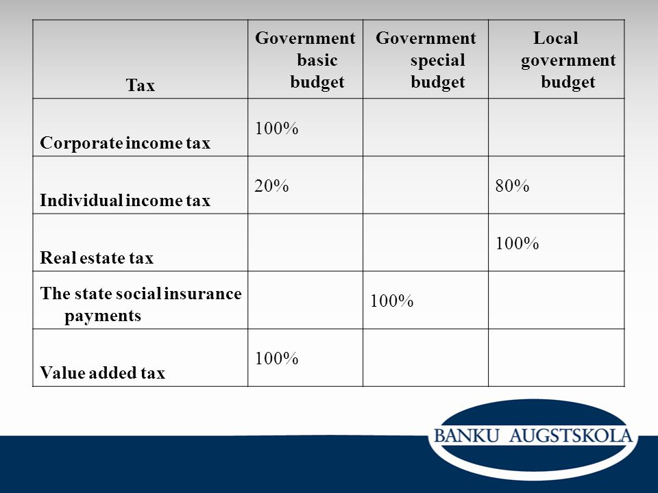 Tax Government basic budget Government special budget Local government budget Corporate income tax 100% Individual income tax 20%80% Real estate tax 1