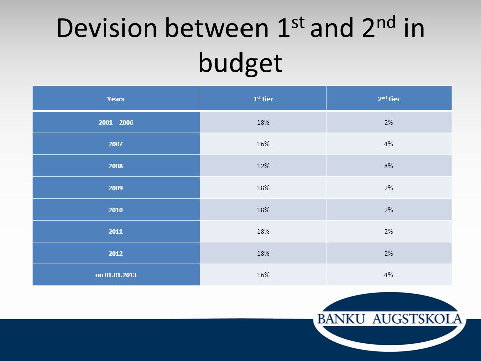 Devision between 1 st and 2 nd in budget Years1 st tier2 nd tier 2001 - 200618%2% 200716%4% 200812%8% 200918%2% 201018%2% 201118%2% 201218%2% no 01.01