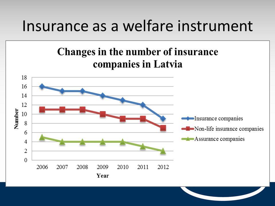 Insurance as a welfare instrument
