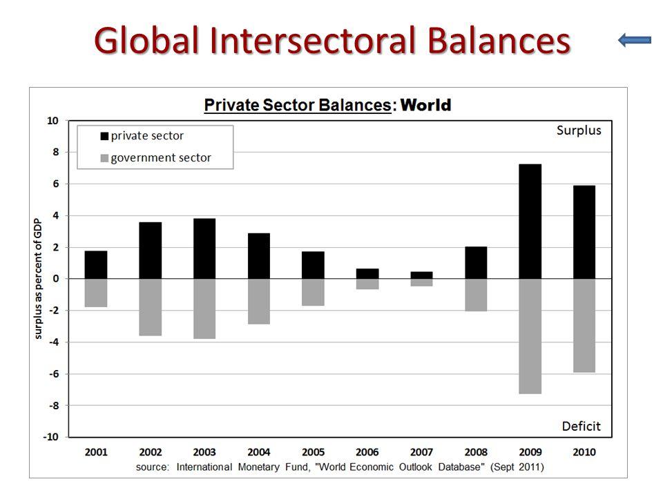 Global Intersectoral Balances