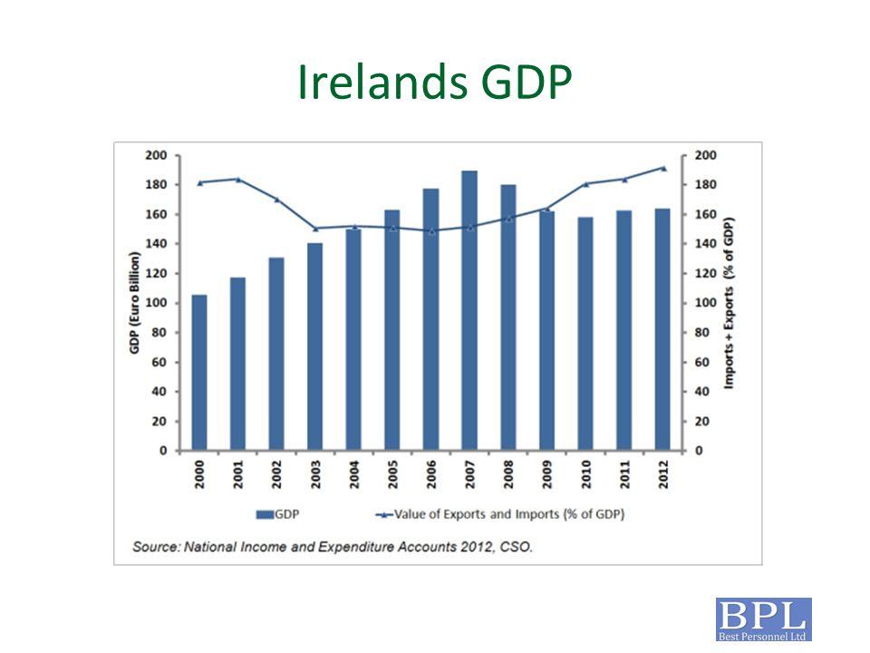 Irelands GDP