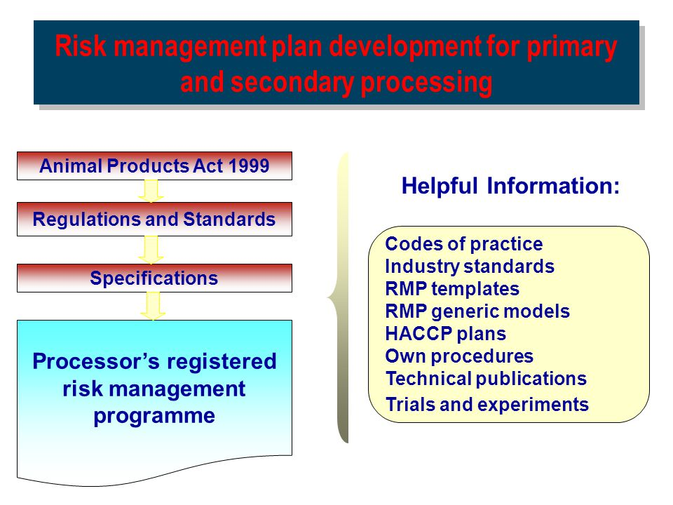 Risk management plan development for primary and secondary processing Animal Products Act 1999 Regulations and Standards Specifications Processor's re