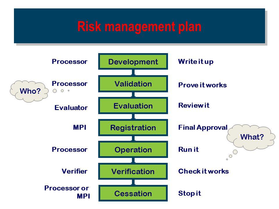 Risk management plan Development Validation Evaluation Registration Operati on Verification Cessation Write it up Processor Prove it works Review it F