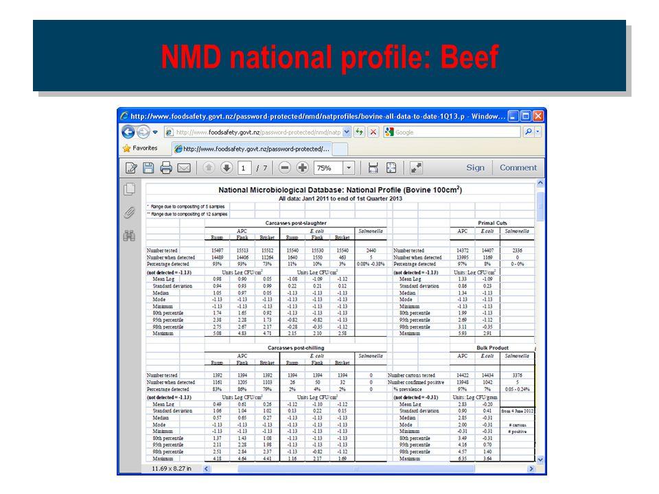 NMD national profile: Beef