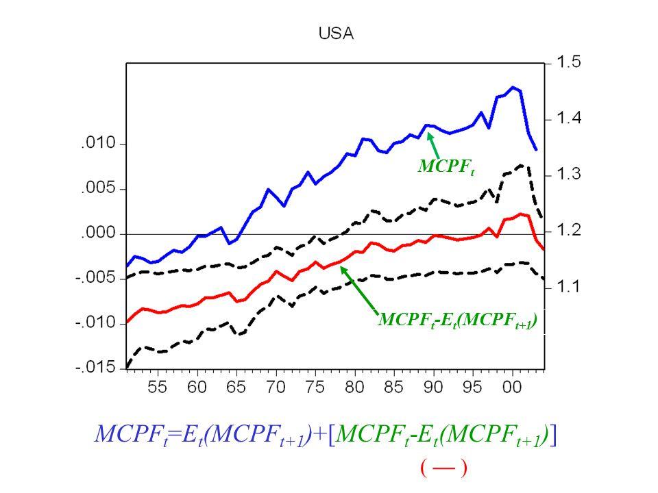 34 MCPF t MCPF t -E t (MCPF t+1 ) ( — ) MCPF t =E t (MCPF t+1 )+[MCPF t -E t (MCPF t+1 )]