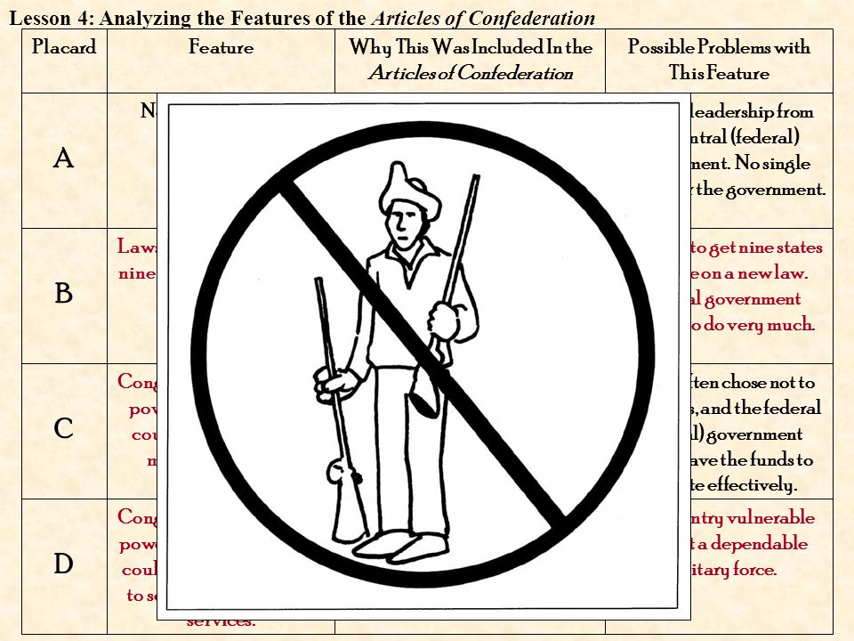 PlacardFeatureWhy This Was Included In the Articles of Confederation Possible Problems with This Feature A B C D Fear of a central (federal) government with a strong army that might take away citizens' rights.