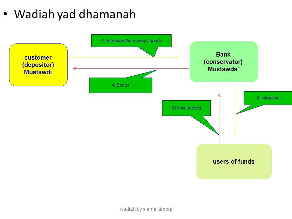 Wadiah yad dhamanah wadiah by slamet timbul 1. entrusted the money / goods customer (depositor) Mustawdi 4. Bonus Bank (conservator) Mustawda' users o